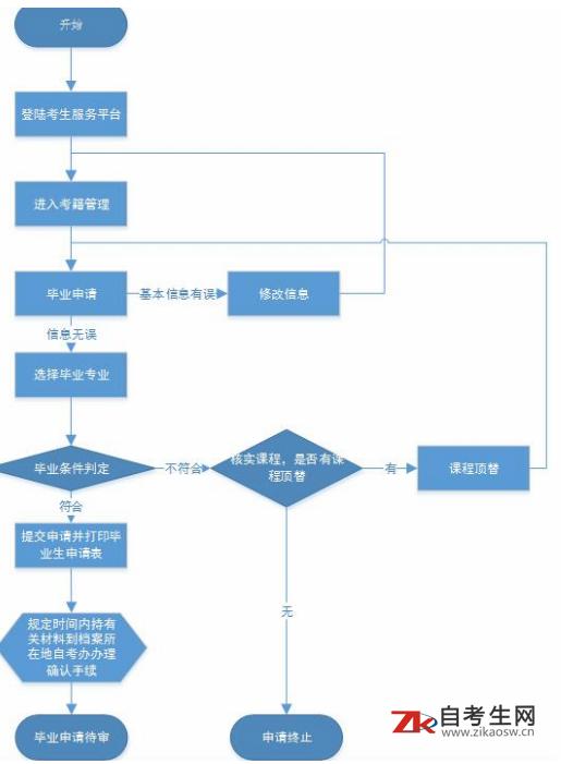 2019湖北自考毕业证申请入口