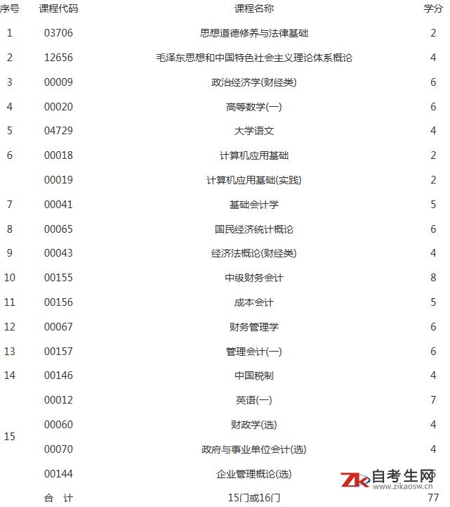 上海财经大学自学考试《会计》(专科)专业介绍
