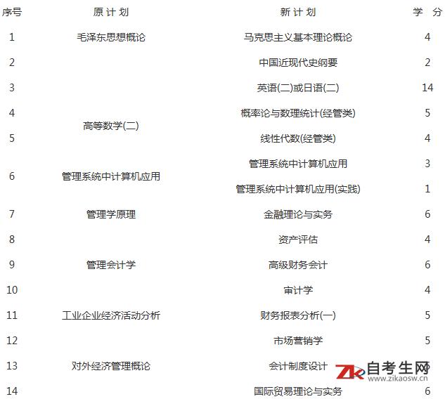 上海财经大学自学考试《会计》(独立本科段)专业介绍