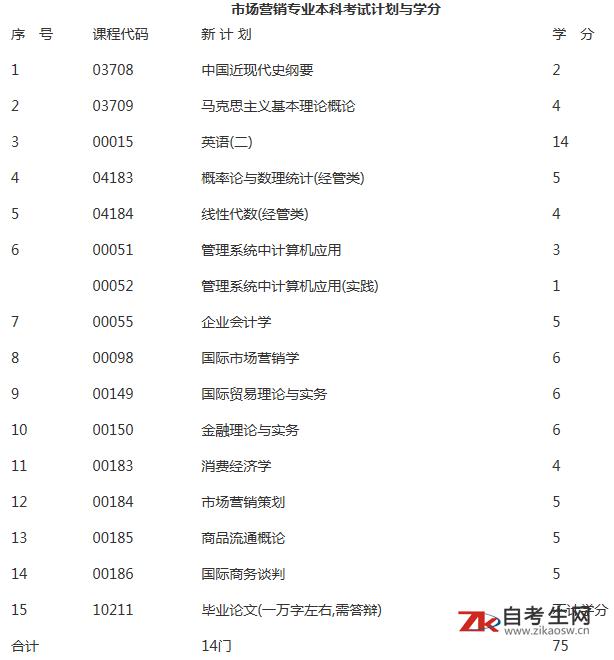 上海财经大学自学考试《市场营销》(独立本科段)专业介绍