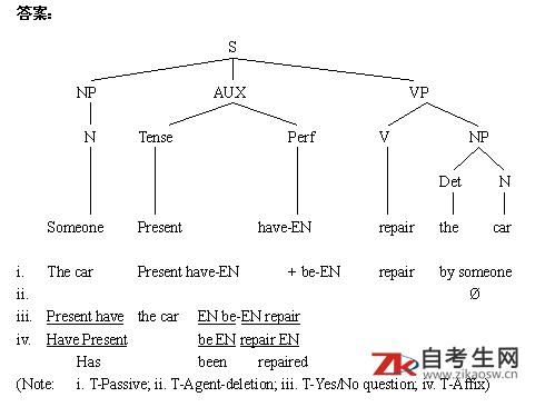 2020年江苏27037英语语言学概论自考考试大纲