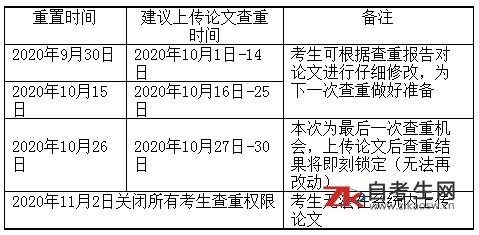 2020年下半年南京大学自考毕业论文分配结果及写作要求和时间安排(行政管理学、人力资源管理专业)