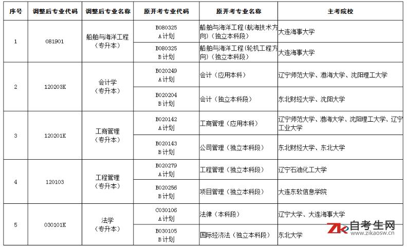 2020下半年辽宁自考专业名称不同的两个专业调整为一个专业对照表