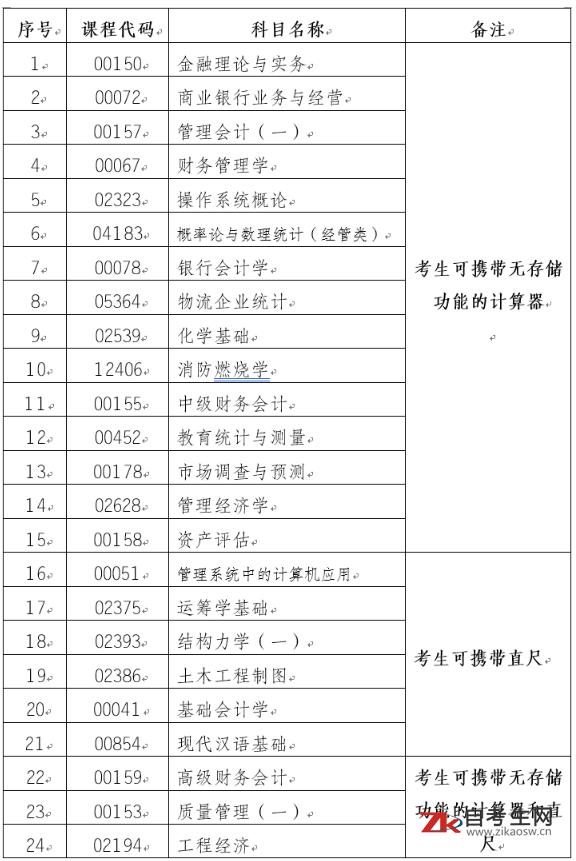 2020年8月云南省自考考试用品清单