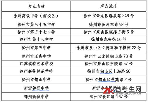 2020年8月徐州市高等教育自学考试各考点地址