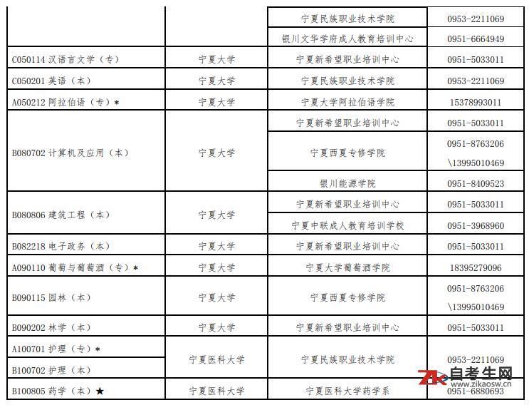 2020年10 月宁夏高等教育自学考试开考专业已经公布,具体内容如下: