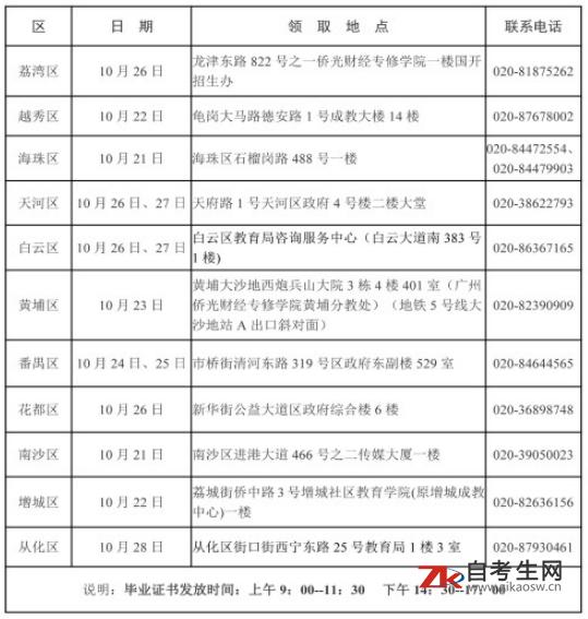 2020年上半年广州市自考毕业证书领取时间