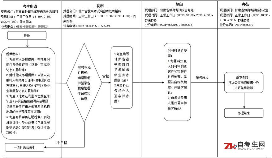 甘肃省自考学历证明、毕业生档案(毕业生审批登记表复印盖章)、毕业证明、合格成绩证明办理流程