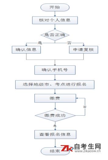 辽宁高校联盟2021年5月学位英语考试报名流程