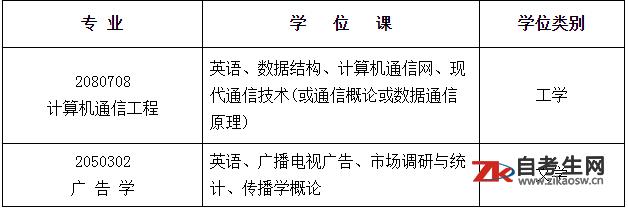 2021上半年南京邮电大学自考学士学位申报通知(面向社会开考、专接本)