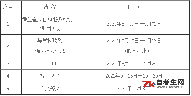 关于做好中南林业科技大学高等教育自学考试面向社会开考专业202110考期实践性环节考核和毕业论文(设计)工作的通知